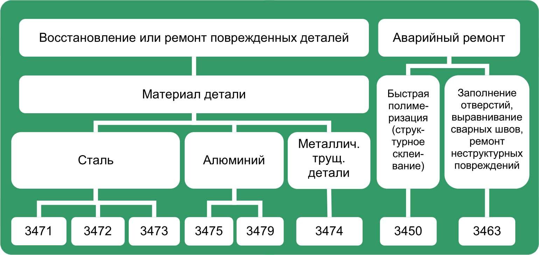 Таблица выбора металлонаполненного состава