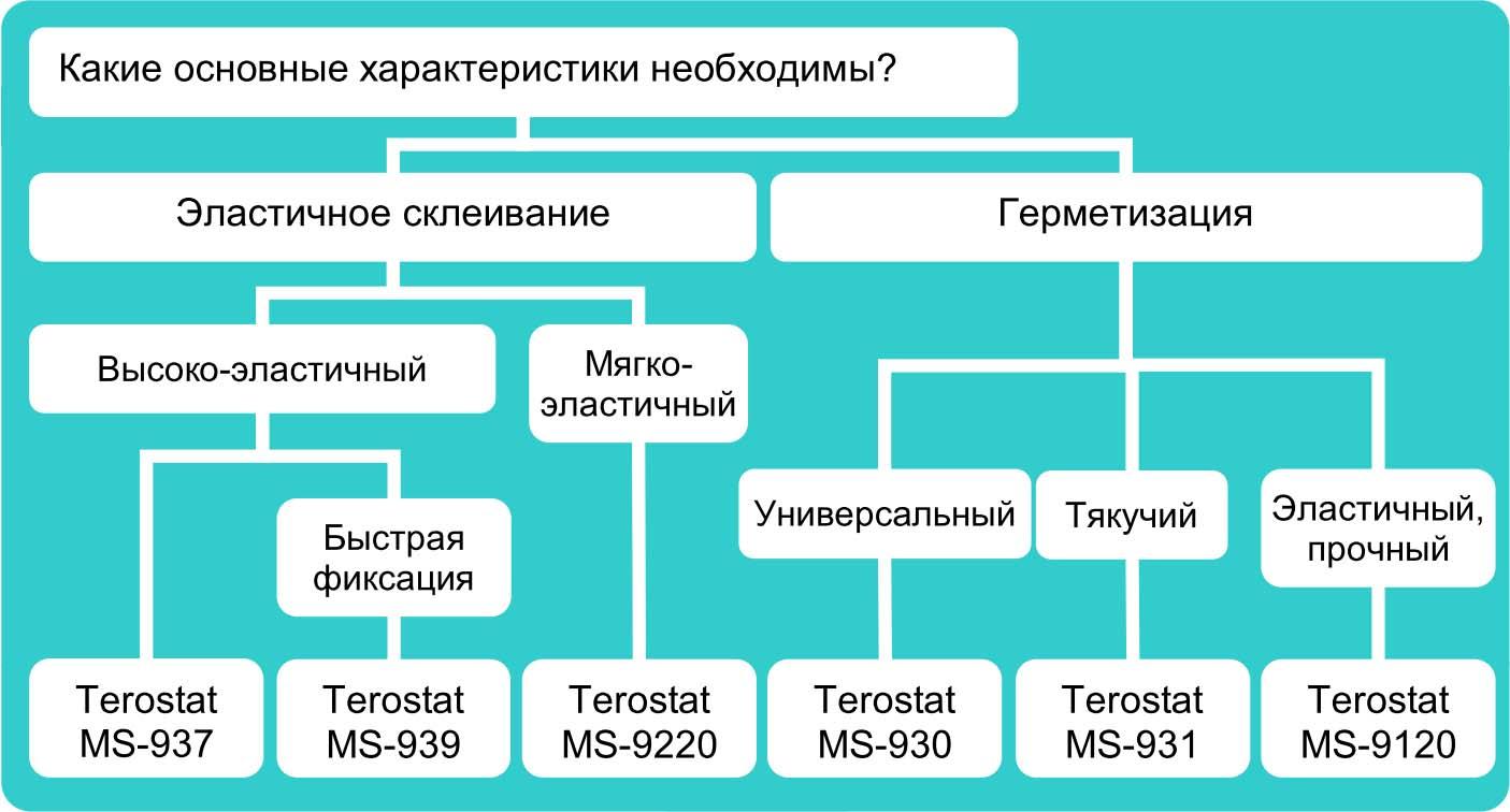 Таблица выбора MS-полимеров
