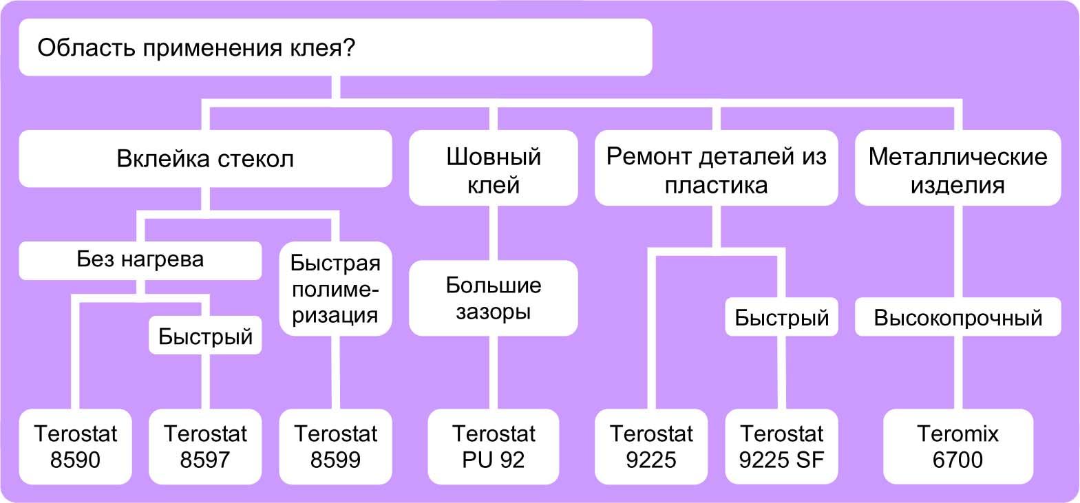 Таблица выбора полиуретанов