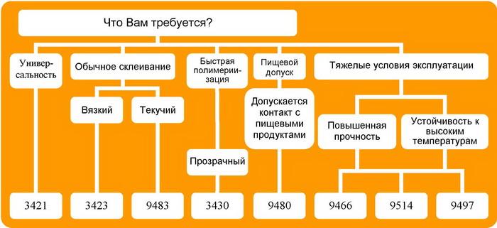 Таблица выбора эпоксидных клеев